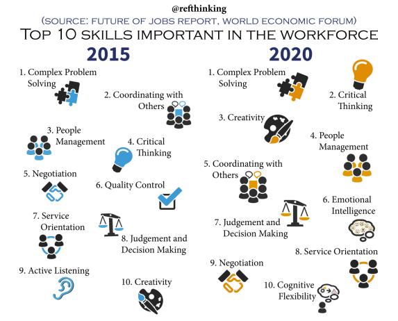 10-skills-small